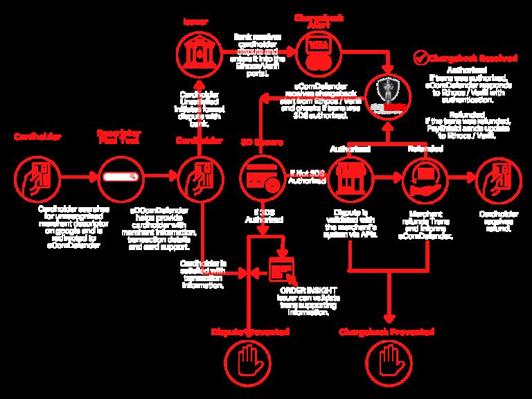 Post-Txn Solution Flow
